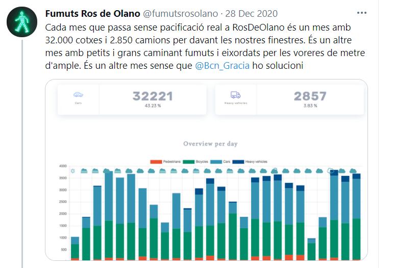 Figure 1: Citizen group tweet with data analysis